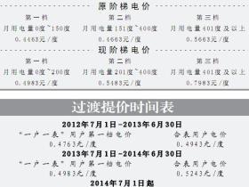 厦门七月电价调整通知(涨价)