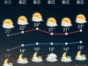 冬天已过 夏天到来:厦门明日最高温24℃!