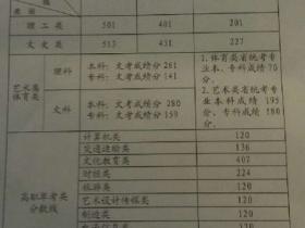 2013福建高招切线:本科一批理科501 文科513