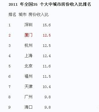 最新数据:厦门买房比上海北京难 中国房价收入比排行榜 Amoy厦门 2