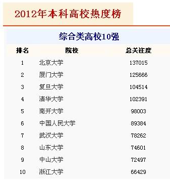 2012高考志愿热度榜 厦大排第一