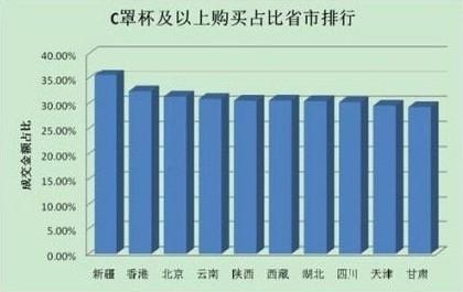 """淘宝数据:福建妹纸""""飞机场""""较多?"""