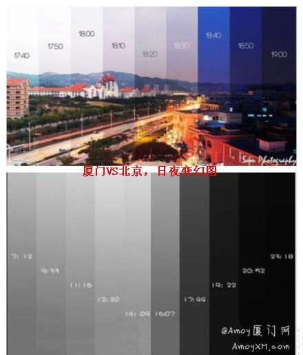 厦门 VS 北京 空气污染指数对比