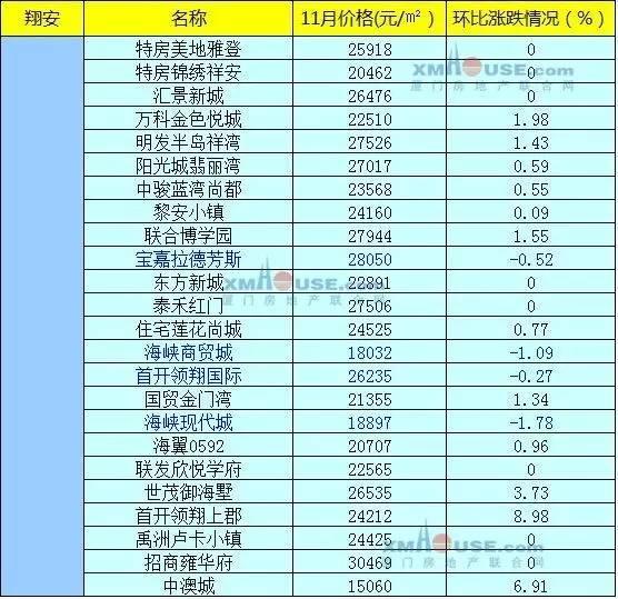 厦门各区最新房价列表:各小区实际房价